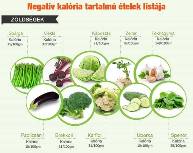 fogyókúra negatív kalória élelmiszerek