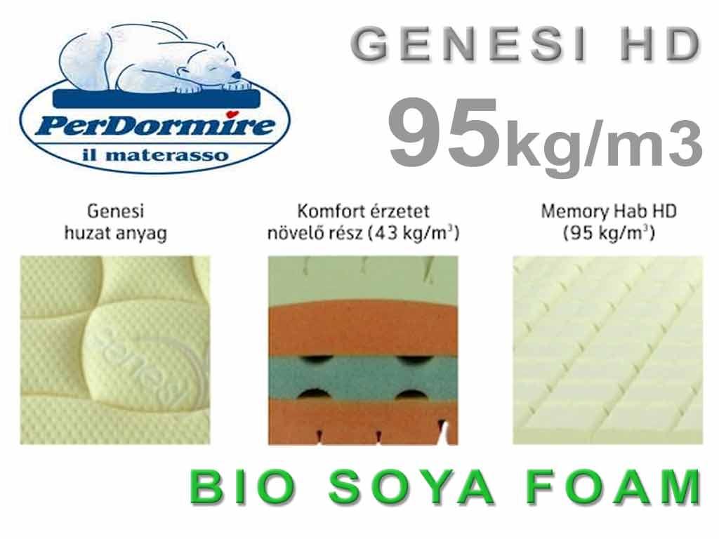 Genesi HD matrac részletek