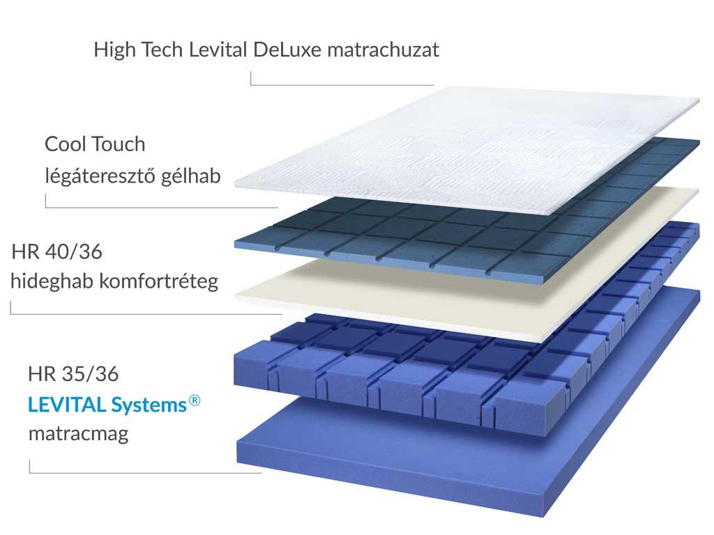 Levital Contour HR matrac szerkezete