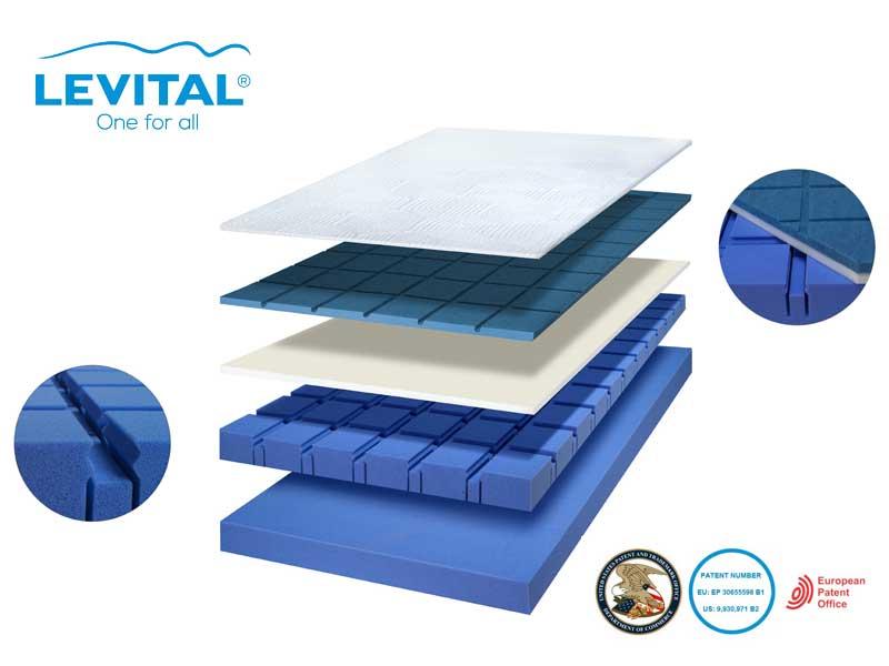 Levital Counour matrac szerkezeti rajza