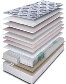 Yatsan Switzerland matrac szerkezete