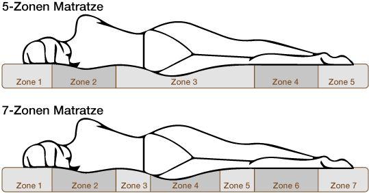 7 zónás matracok - matracok 7 ergonómiai zónával