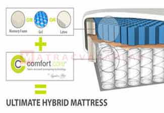 Hybrid matracok: Tempur, Sealy, Curem